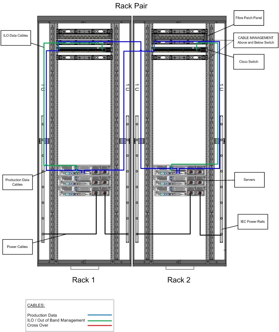 example data center cabling