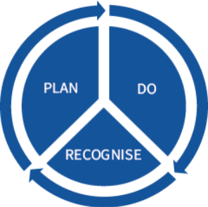Plan - Do - Recognise