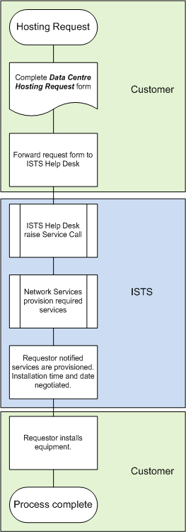 Diagram of data center provisioning process