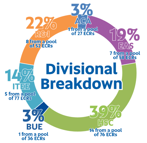 ECR Development Program 2019 Cohort Divisional Breakdown
