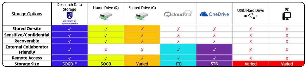 Research Data Storage - AskResearch - Intranet - University